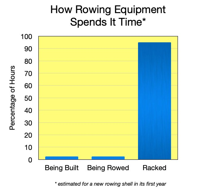 This is a chart of how rowing equipment spends its time